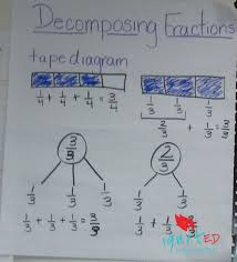 Mixed Numbers To Improper Fractions Worksheet Decomposing Fractions An Alternative For Struggling Learners