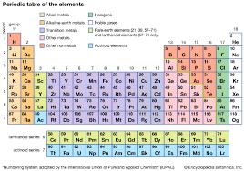 Periodic Table Abbreviations Tin Sn Chemical Element Britannica Com
