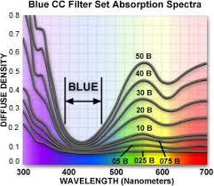 what is blue light filter photomicrography color compensating filters blue