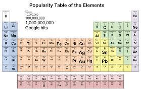 Ni On The Periodic Table It U0027s Okay To Be Smart U2022 Periodic Popularity Contest A Periodic