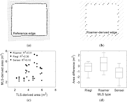 remote sensing free full text performance analysis of mobile