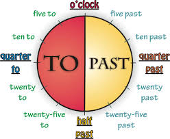 english exercises telling the time