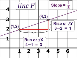 slope of a line worksheet with answer key free pdf with visual