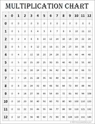 free math printables multiplication charts 0 12 contented at home