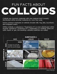 facts about colloids visual ly