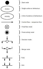 uml use case diagrams for college school course management system activity diagram symbolsg 818 1316