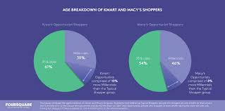 how macy u0027s and kmart store closures will impact american retailers