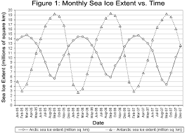 classroom activity graphing sea ice extent in the arctic and