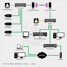 designing a home network wizfi210220 best helper for home