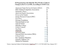 christian conservatives name the most effective cultural change