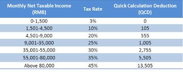 Estimate Income Tax 2015 by China Income Tax Calculator S J Grand