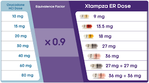 xtampza er oxycodone extended release capsules dosing and