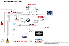nissan infiniti vs toyota lexus automotive family tree