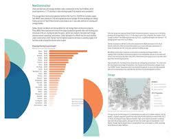 orlando population research u0026 data self storage market reports