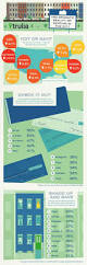 68 best infographics home living images on pinterest