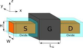 investigation of localized versus uniform strain as a performance