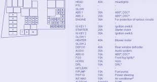 fuse box diagram of 2008 mazda 3 fuse box diagram u0026 map car
