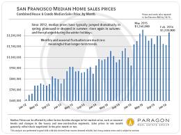san francisco real estate market report including 13 custom charts