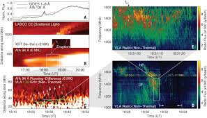 particle acceleration by a solar flare termination shock science