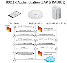 intro to networking aaa 802 1x eap u0026 radius u2013 ubiquiti