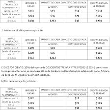 valores servicio domestico 2016 argentina aportes upacp