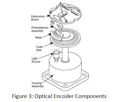 Sample Resume For Encoder by Encoders Optical And Magnetic Incremental And Rotary