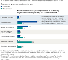 steps in writing a reaction paper driving radical change mckinsey company about the authors