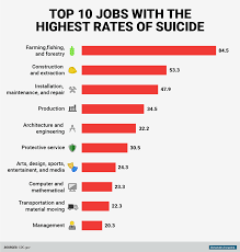 10 Highest Paid Jobs You The 10 Jobs With The Highest Rates Of Business Insider