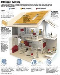 How To Design A High Tech Home High Quality Home Design