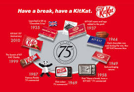 kit kat nestlé global