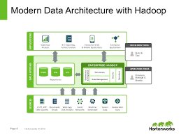 Pattern Analysis Hadoop | architecture patterns for big data analytics on hadoop welcome to