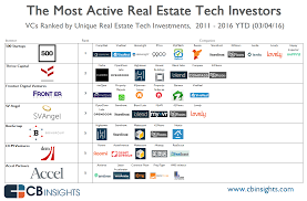 the most active vcs in real estate tech and their investments in
