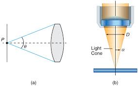 a light microscope image is formed by microscopes physics
