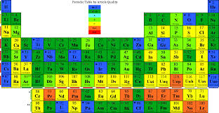 Solid Liquid Gas Periodic Table Wikipedia Talk Wikiproject Elements Archive 14 Wikipedia