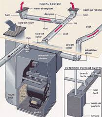Ductwork Estimating For Hvac by Duct Diagrams Figure 1 Hvac Furnace And Duct System Air