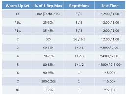 1 Rep Max Bench Press Chart How To Warm Up For That One Rep Max Attempt