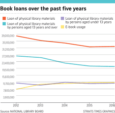 physical library loans fall as e books gain popularity singapore