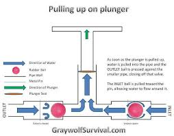 how to make your own diy hand pump