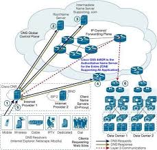 Global Load Balancing Dns And by Cisco Ace Gss 4492r Global Site Selector Cisco