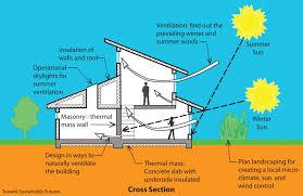 passive solar home design plans glamorous passive solar house plans australia gallery best cool