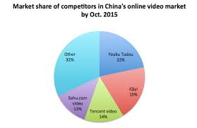 alibaba target market alibaba continues to build its e commerce cloud and media empire