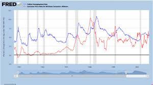 us bureau of labor statistics cpi economic trends of 2015 oupblog