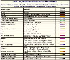 symbols wire color wire color coding u201a wire color chart u201a wire