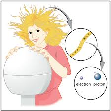hair generator separation of charge in atoms by openstax page 3 8 quizover com