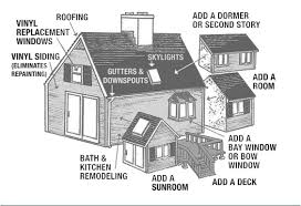 Dormer Extension Plans Most Profitable Ideas For House Extensions Red Head Rehabs