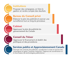 bureau gouvernement du canada annexe i processus publicitaire au gouvernement du canada