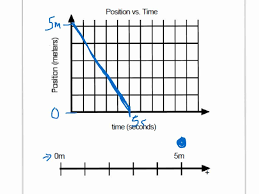 position time graph to motion map youtube