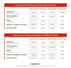 aumento el salario para empleadas domesticas 2016 en uruguay sueldos de las empleadas domésticas