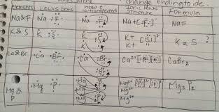 madeleine ambrose honors chemistry block 5 september 2015