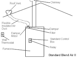 troubleshooting coleman s blend air systems mobile home repair